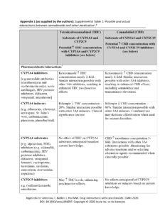 interacciones medicamentos con cannabinoides apendice