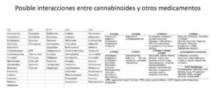 lista medicamentos interaccionan con cannabis