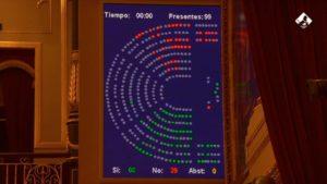 Congreso de los Diputados Con 206 votos a favor, 141 en contra y 0 abstenciones, se aprueba la creación de esta subcomisión propuesta por el grupo del EAJ-PNV y aprobada por el resto, salvo PP y Vox.